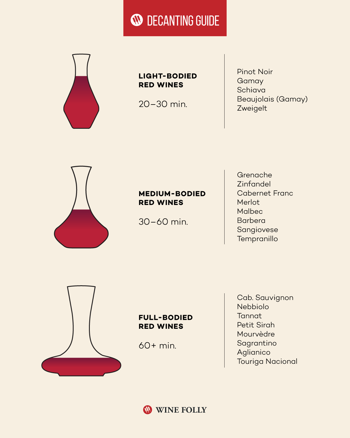 Wine decanting Guide